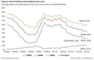 California Million-Dollar Home Sales Hit An All Time High