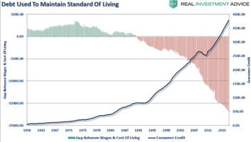 Uneven Inflation: The Protected Are Fine, The Unprotected Are Impoverished Debt-Serfs