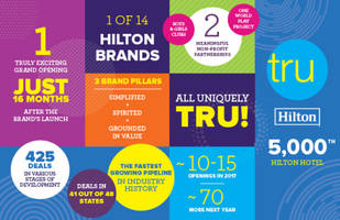 hilton opens the first-ever tru by hilton - its 5,000th property