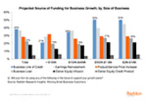 Anticipated Growth May Spur Small Business Lending, New Accounts, Shows Research from Raddon
