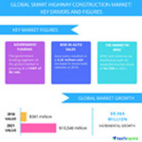 top 5 vendors in the global smart highway construction market from 2017 to 2021: technavio