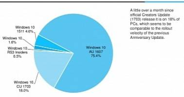 Windows 10 Version 1703 Already Running on 18% of Windows 10 PCs