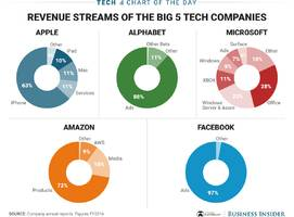 the tech industry is dominated by 5 big companies — here's how each makes its money
