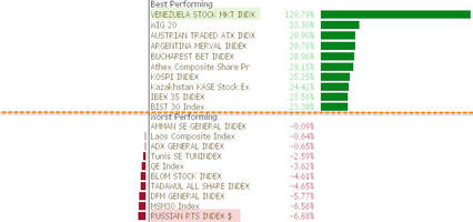 and the best performing stock market in the world is...