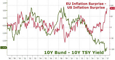 Fed Plan Falters As Euro Inflation 'Surprise' Sparks Bund Fears