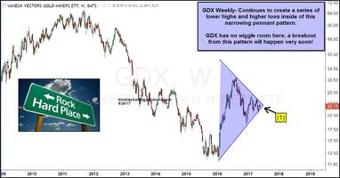gold miners; breakout about to happen, says joe friday