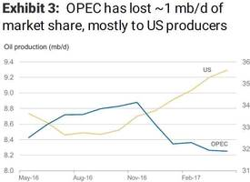wall street throws up on opec: barclays sees no light at the end of the tunnel; ms cuts wti price target