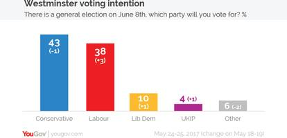 tory lead cut to five points in new yougov poll as campaigning resumes