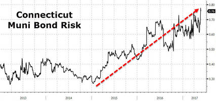 connecticut credit risk soars to record high as tax receipts tumble