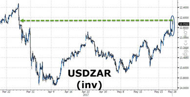 rand spikes to 2-month highs as south africa's zuma survives attempted ouster