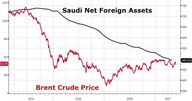 economists puzzled by unexpected plunge in saudi foreign reserves