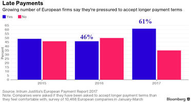 A Problem Emerges With Europe's Recovery:  Companies Crippled By Soaring Payment Delays