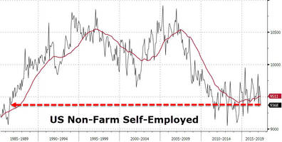 they're killing small business: the number of self-employed americans is lower than it was in 1990