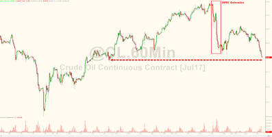 wti crude tumbles to $47 handle as opec-compliance drops