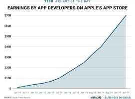 how lucrative apple's app store has been for developers over the years (aapl)