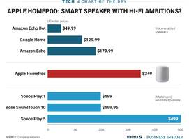 how the apple homepod's price compares to similar speakers — both smart and not-smart (aapl)