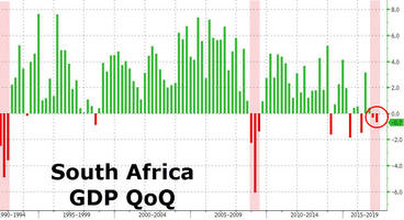 south africa unexpectedly plunges into recession