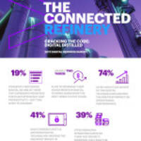 refiners set to increase spending on digital technologies to drive down operational costs, though digital not a top investment priority, according to research from accenture