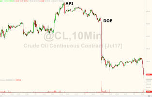 oil plunges to $45 handle as jpm, ubs slash price outlook