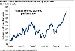 Goldman: The Last Time The Market Acted Like This Was At The Tech Bubble Peak