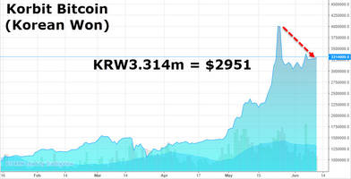 bitcoin surges above $3000 as asian premium collapses