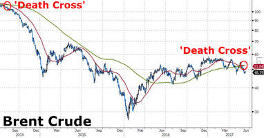 oil prices suffer first 'death cross' since 2014 collapse