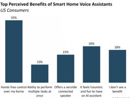THE US SMART HOME MARKET REPORT: Systems, apps, and devices leading to home automation
