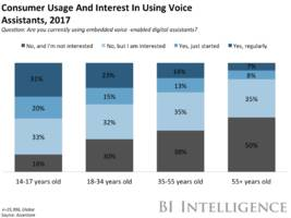 the voice assistant landscape report: how artificially intelligent voice assistants are changing the relationship between consumers and computers