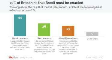 70% of uk supports pushing ahead with brexit despite election upset