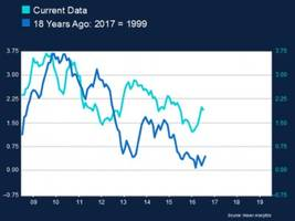 4 charts that show the us economy looks a lot like the period before the tech bubble
