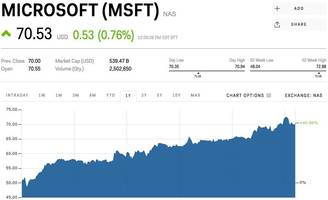 MORGAN STANLEY: Microsoft shares could jump 46% in the next year (MSFT)
