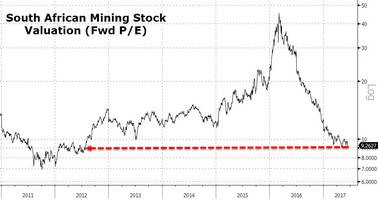 south african mining stocks crash to 5-year low valuations after policy shock