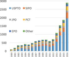 trends and priority shifts in artificial intelligence technology invention: a global patent analysis