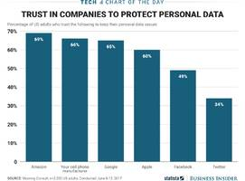 People trust Amazon with their personal data more than other major tech companies (AMZN)