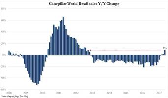 Caterpillar Retail Sales Rise Most In 54 Months