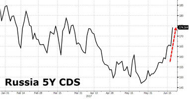 russia credit risk spikes to 3-month highs after us expands sanctions