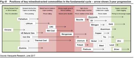 the global commodity cycle: where are we now