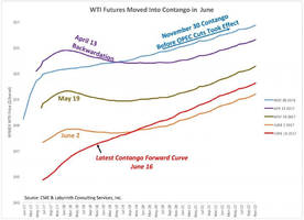 why the wall street journal is wrong about the us oil export boom