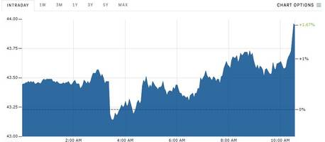 oil is rising after us inventories fall more than expected
