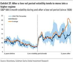 goldman: periods of low vol end in tears... the biggest risk is central banks