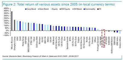 In The Past 12 Years, Only Four Assets Have Underperformed Oil: Deutsche
