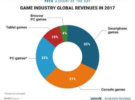 the video game industry now gets more money making games for smartphones and tablets than for consoles or pcs