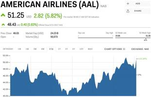 American Airlines is popping on the news Qatar Airways wants to buy a 10% stake (AAL)
