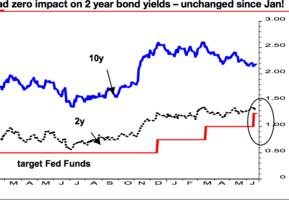 one striking chart suggests the fed is making a big mistake