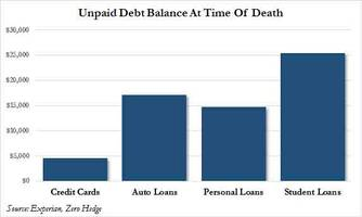 americans are dying with an average of $61,500 in debt