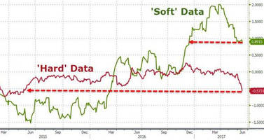 data says fed is making a mistake