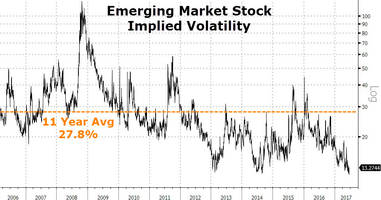 emerging market 'risk' has never been lower, but...