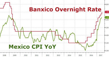peso strengthens after banxico hikes rates for 7th time in a row amid soaring inflation