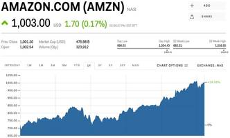 CREDIT SUISSE: Amazon Prime Wardrobe is the perfect service for taking over fashion retail (AMZN)