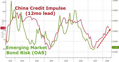 emerging market debt risk tumbles to 10-year lows, but...